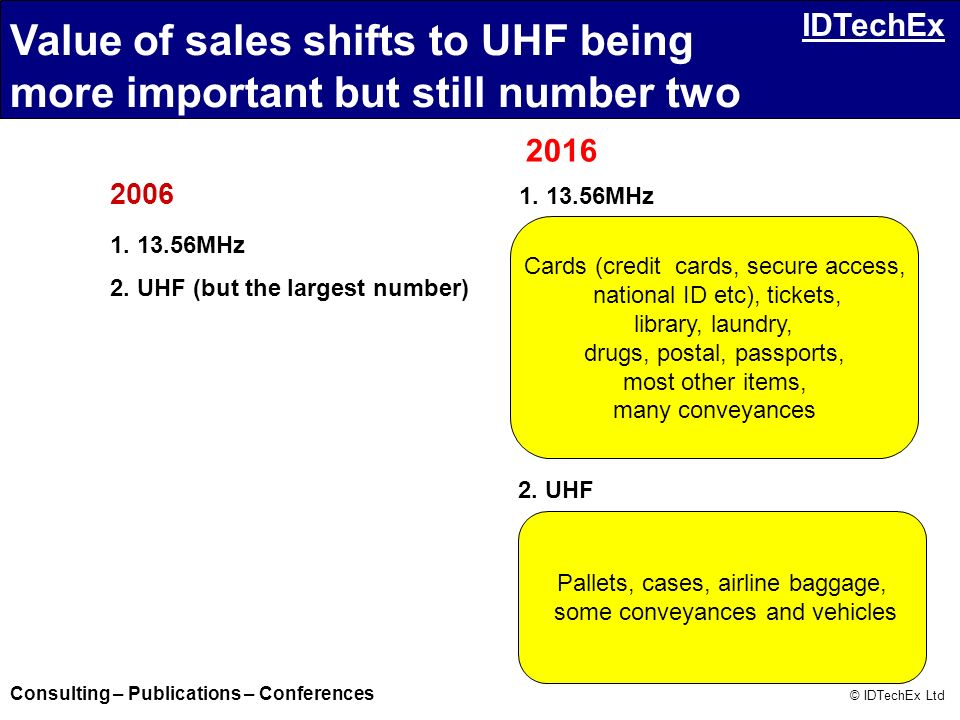 Value of sales shifts to UHF being more important but still number two