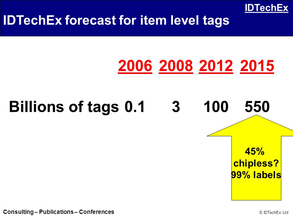IDTechEx forecast for item level tags