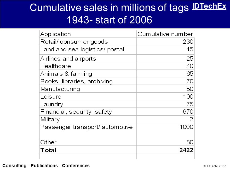 Cumulative sales in millions of tags 1943- start of 2006