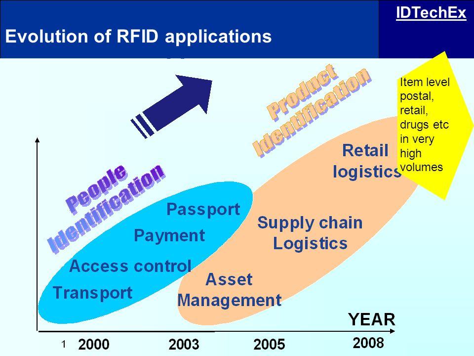 Evolution of RFID applications