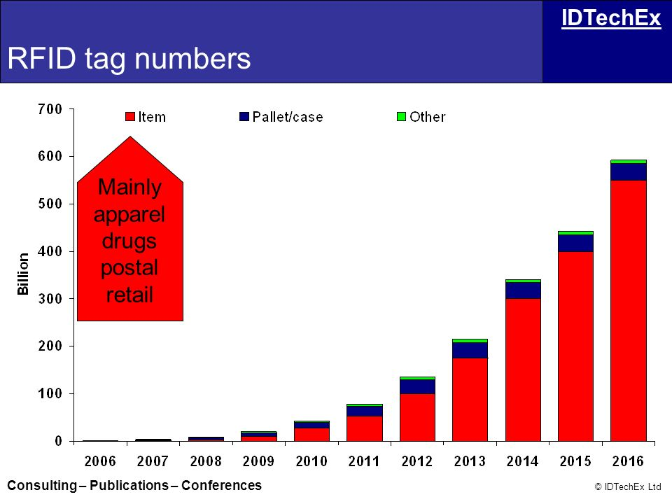 RFID tag numbers Mainly apparel drugs postal retail