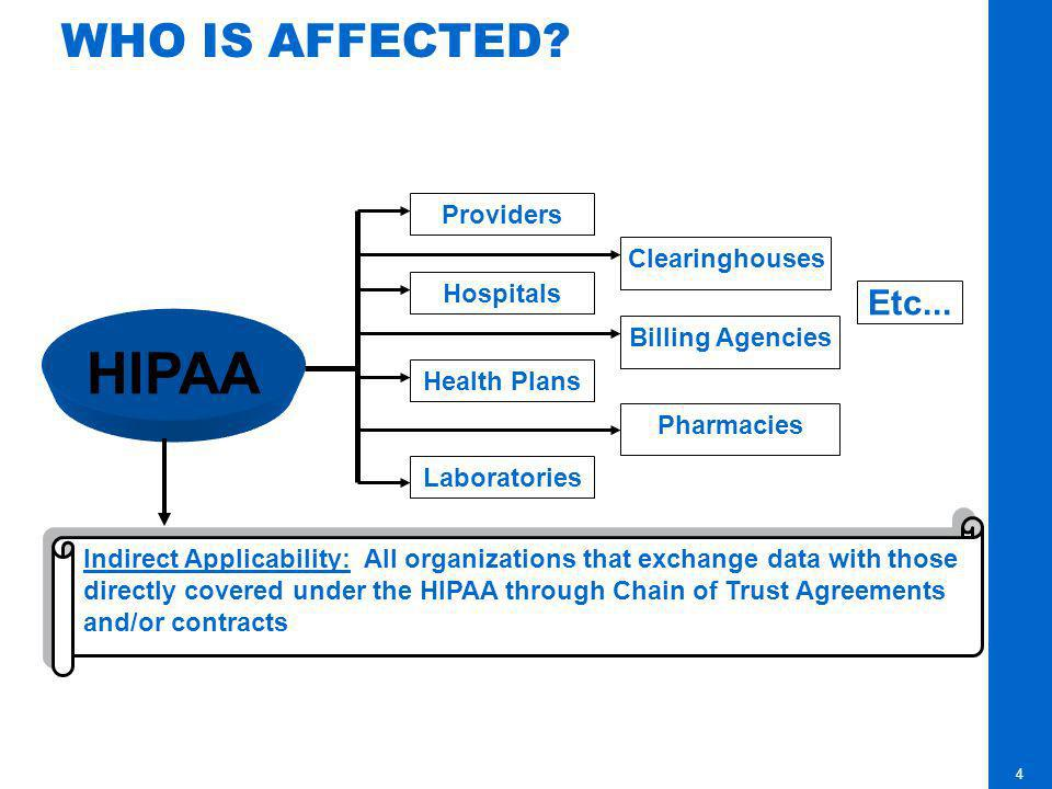 HIPAA WHO IS AFFECTED Etc... Providers Clearinghouses Hospitals