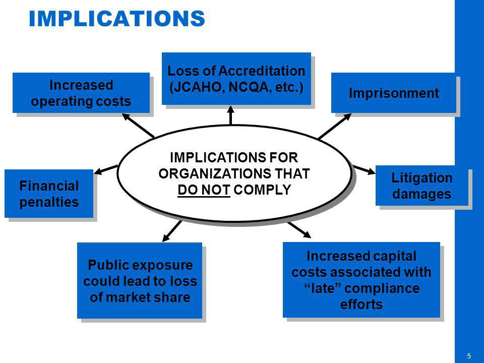 IMPLICATIONS Loss of Accreditation (JCAHO, NCQA, etc.)