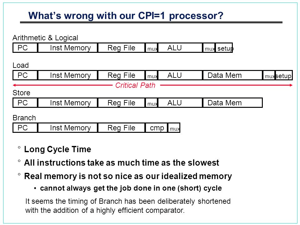 What's wrong with our CPI=1 processor