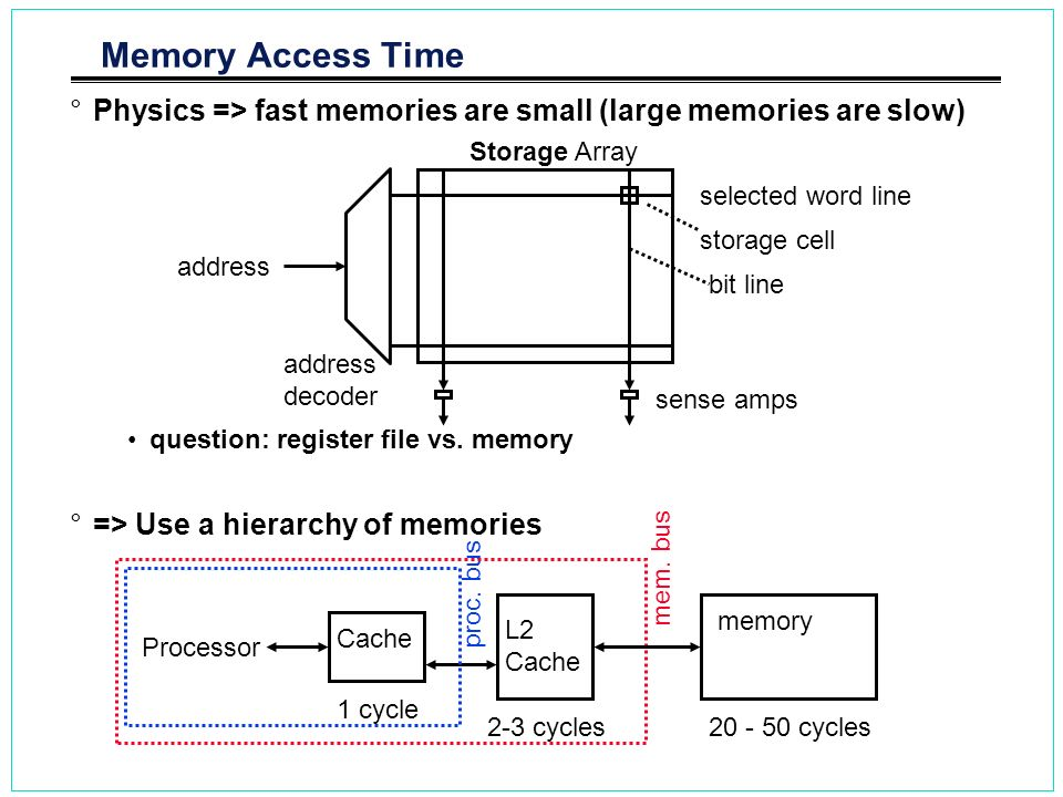 Memory Access Time Physics => fast memories are small (large memories are slow) question: register file vs. memory.
