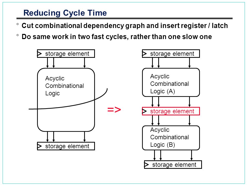 => Reducing Cycle Time