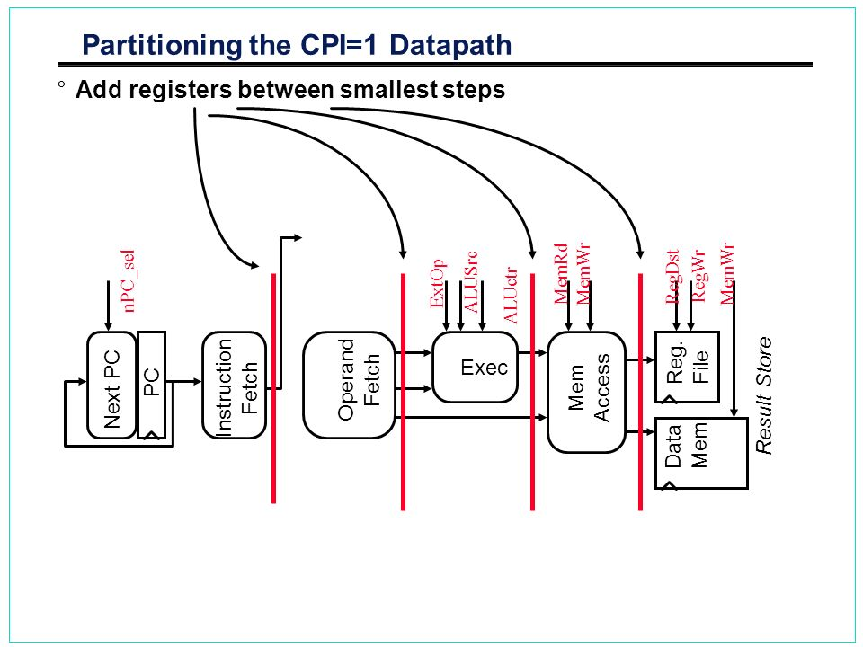 Partitioning the CPI=1 Datapath