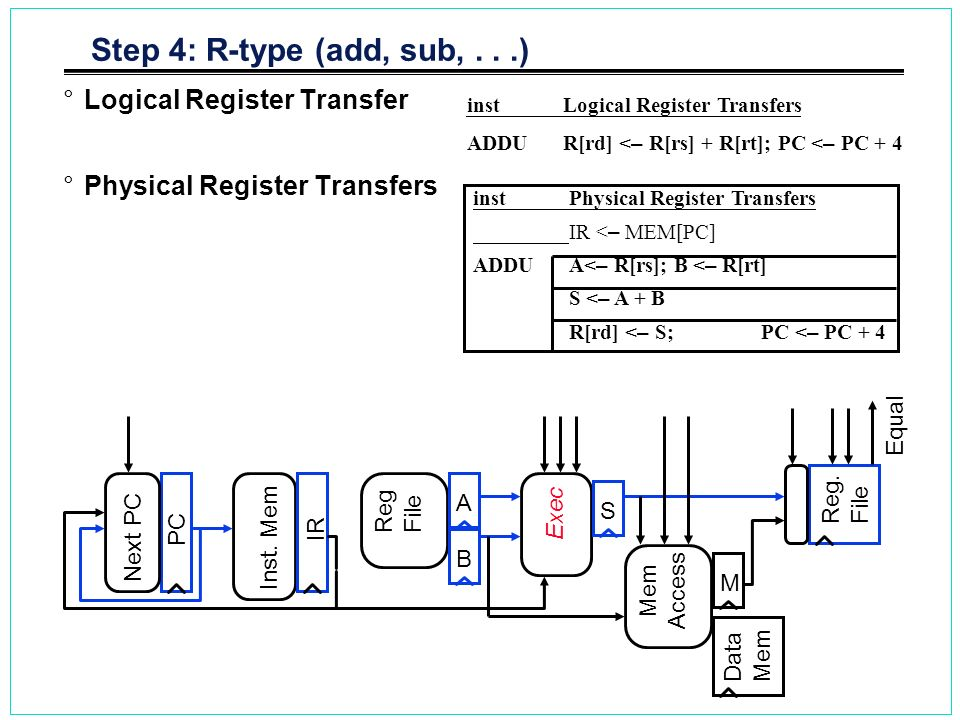 Step 4: R-type (add, sub, . . .) Logical Register Transfer