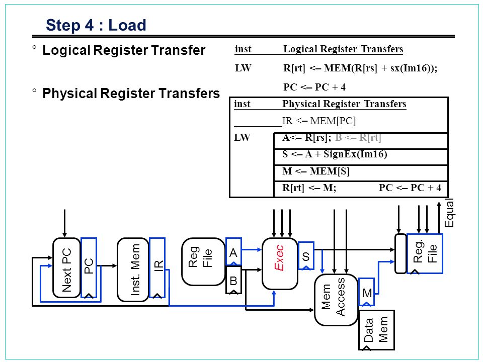 Step 4 : Load Logical Register Transfer Physical Register Transfers