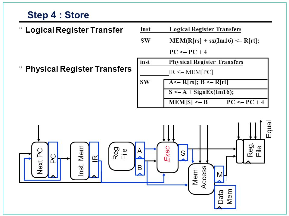 Step 4 : Store Logical Register Transfer Physical Register Transfers