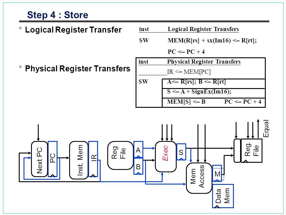 Step 4 : Store Logical Register Transfer Physical Register Transfers