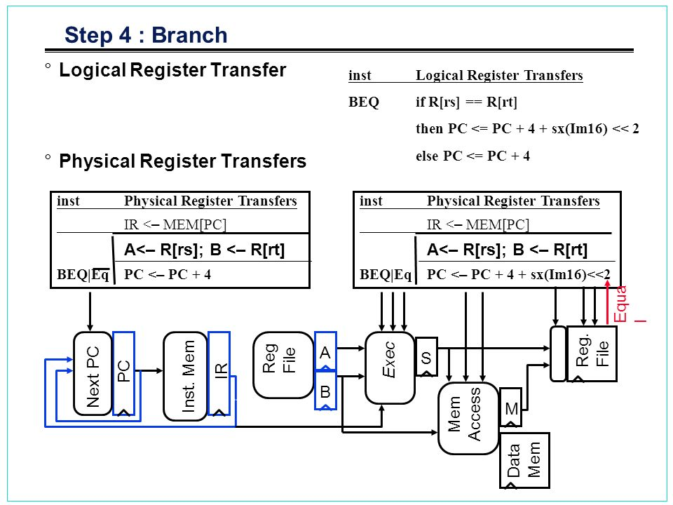 Step 4 : Branch Logical Register Transfer Physical Register Transfers