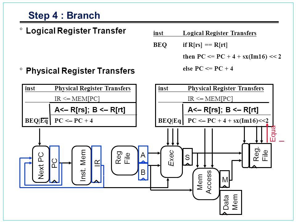 Step 4 : Branch Logical Register Transfer Physical Register Transfers