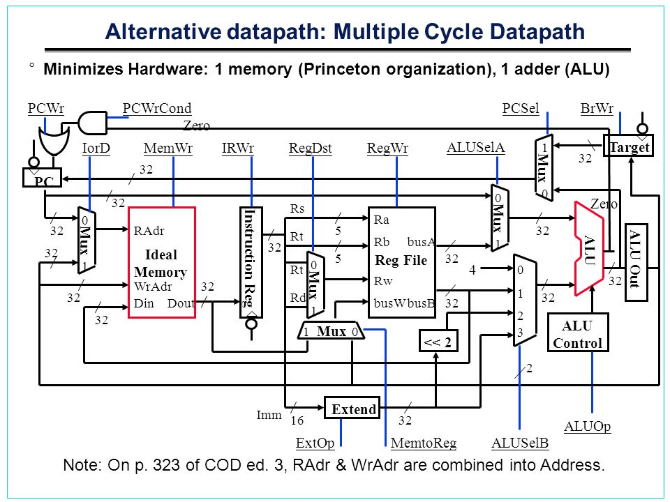 Alternative datapath: Multiple Cycle Datapath