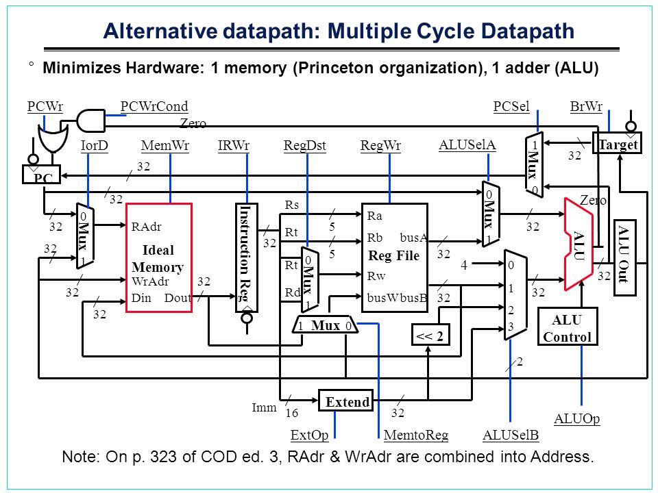 Alternative datapath: Multiple Cycle Datapath