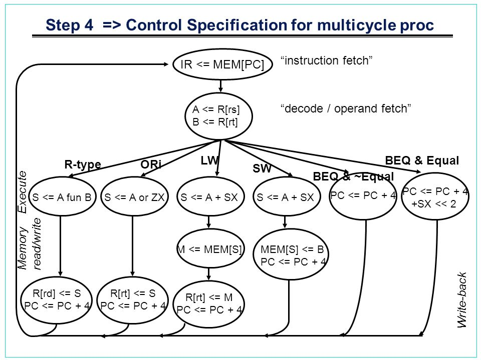 Step 4 => Control Specification for multicycle proc