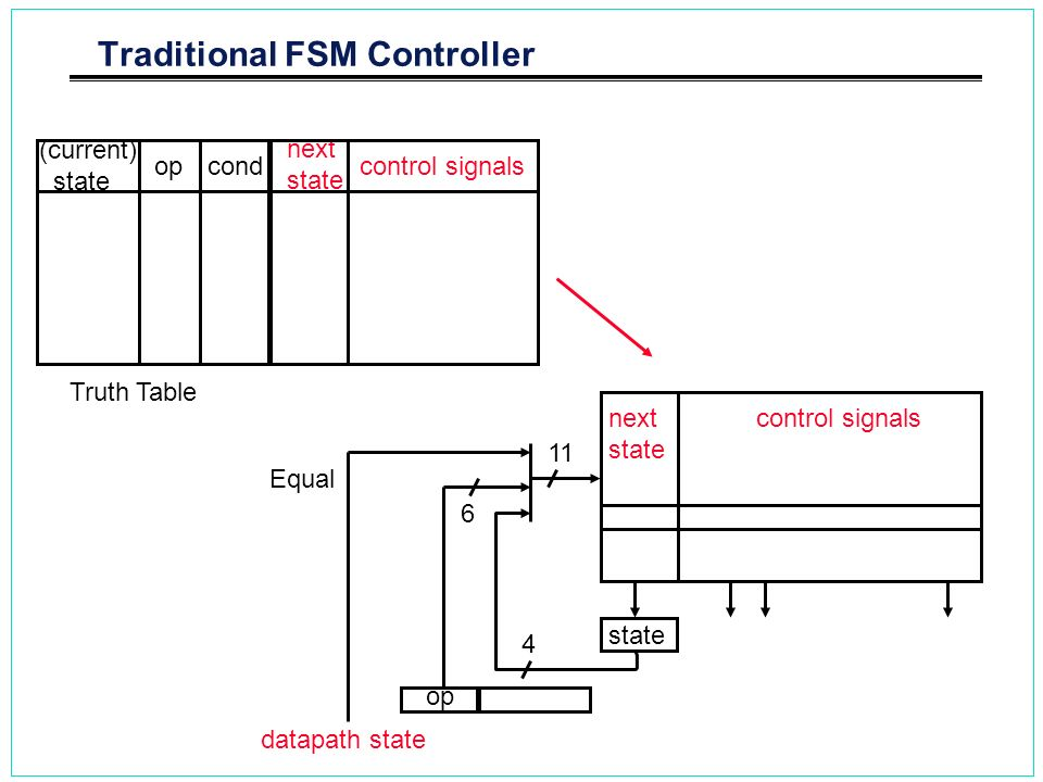 Traditional FSM Controller