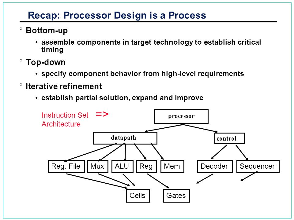 Recap: Processor Design is a Process