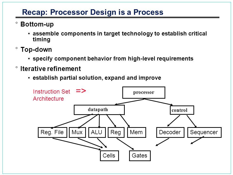 Recap: Processor Design is a Process