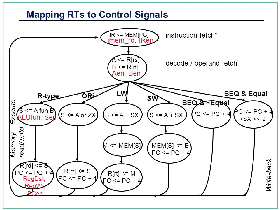 Mapping RTs to Control Signals