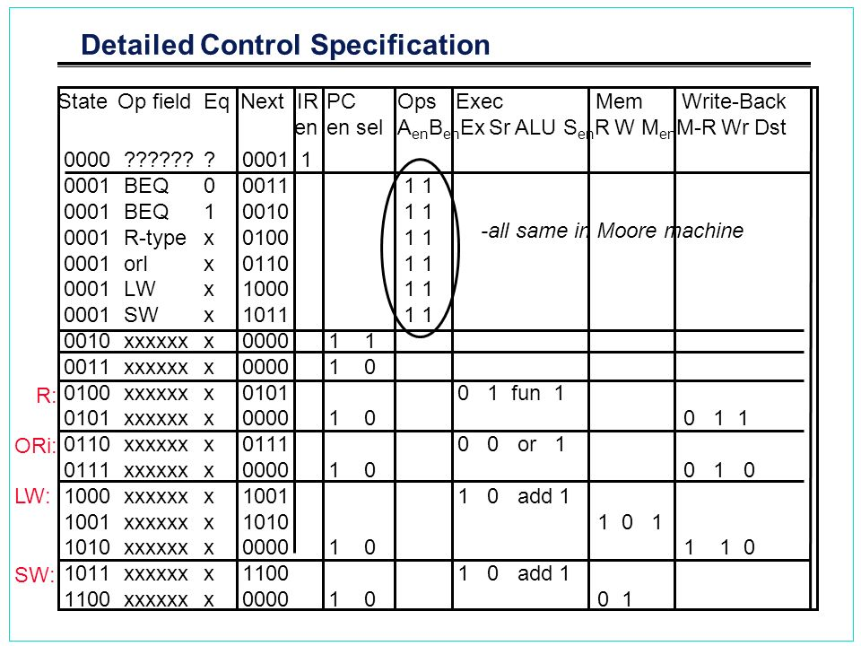 Detailed Control Specification