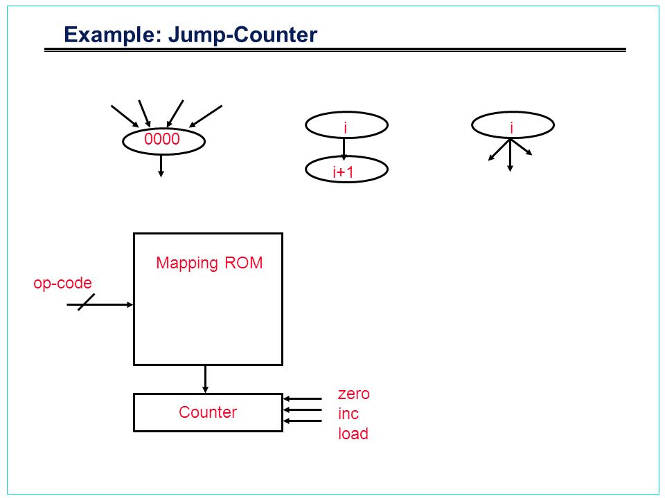 Example: Jump-Counter