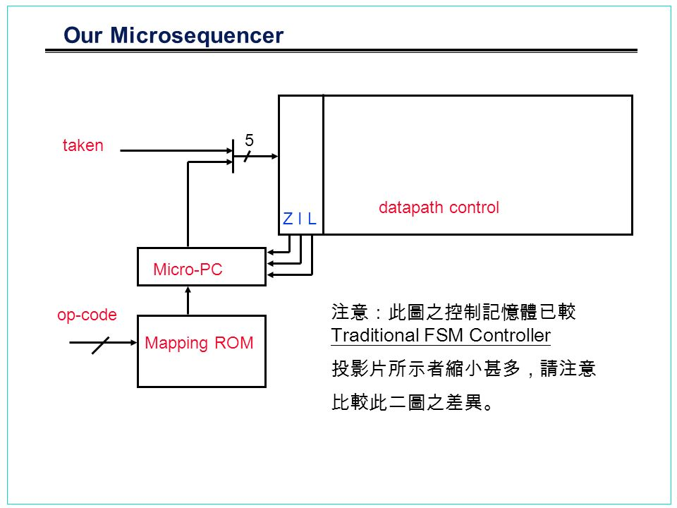 Our Microsequencer 注意:此圖之控制記憶體已較 Traditional FSM Controller
