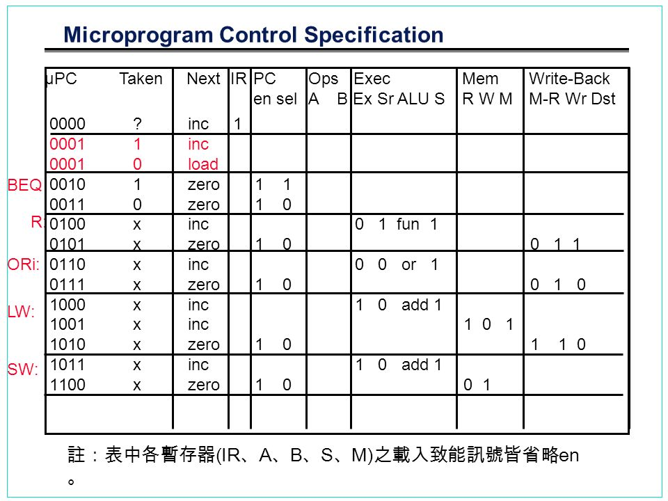 Microprogram Control Specification