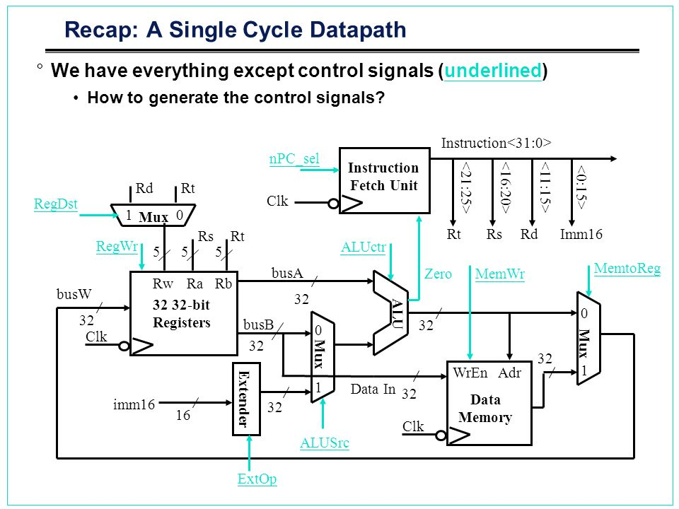 Recap: A Single Cycle Datapath
