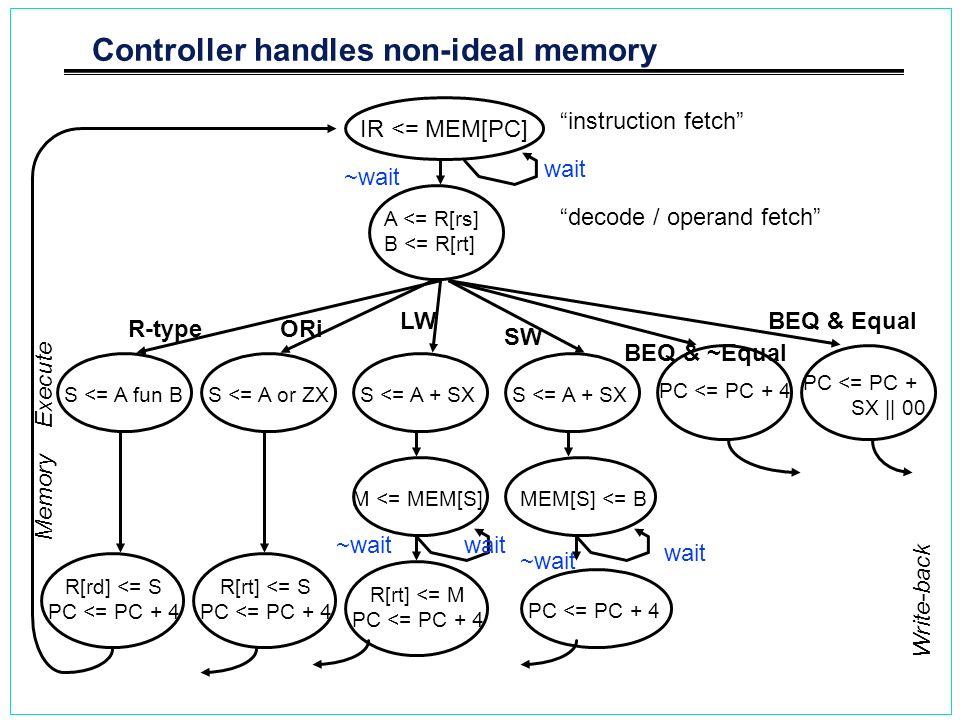 Controller handles non-ideal memory