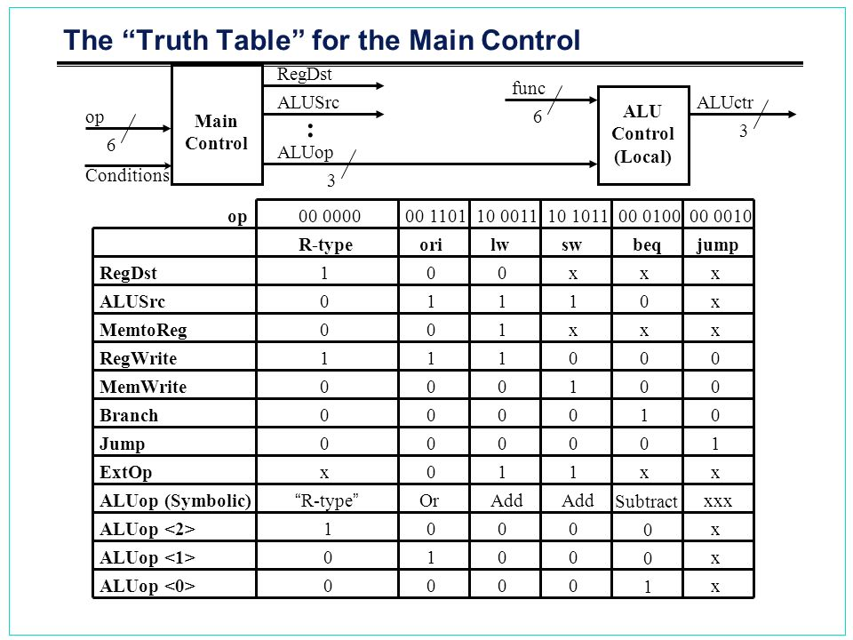 The Truth Table for the Main Control