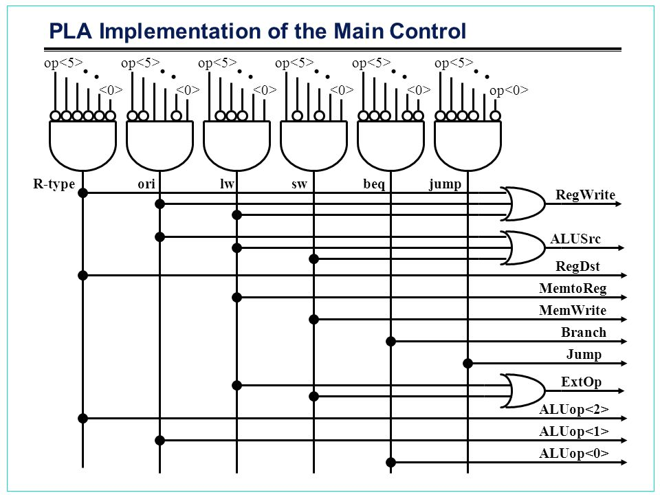 PLA Implementation of the Main Control