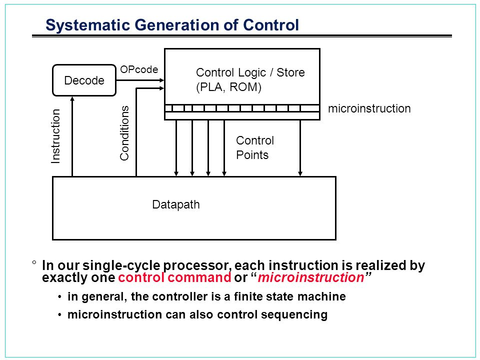 Systematic Generation of Control