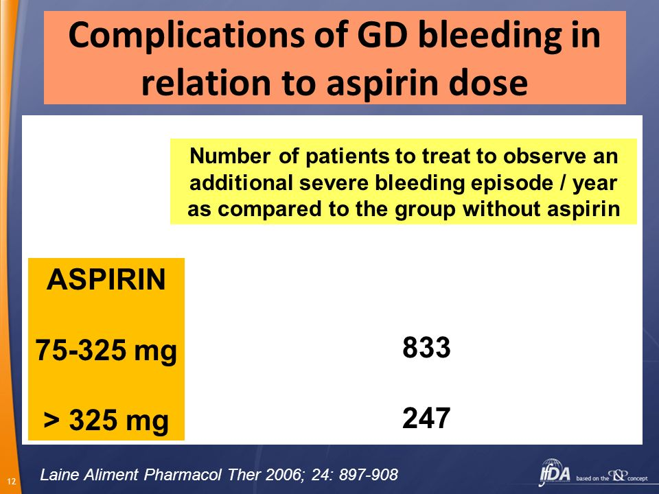 Complications of GD bleeding in relation to aspirin dose