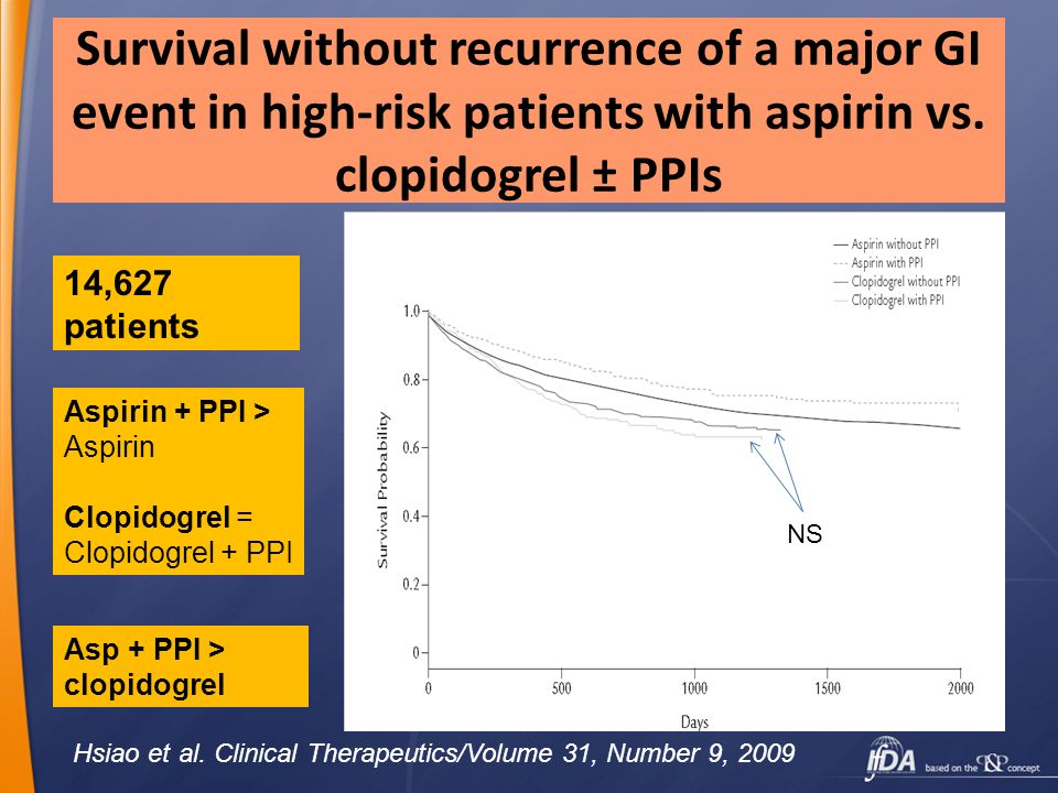 Survival without recurrence of a major GI event in high-risk patients with aspirin vs. clopidogrel ± PPIs