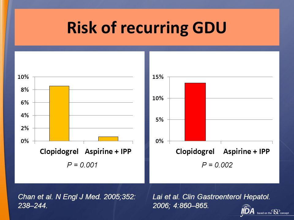Risk of recurring GDU P = 0.001 P = 0.002