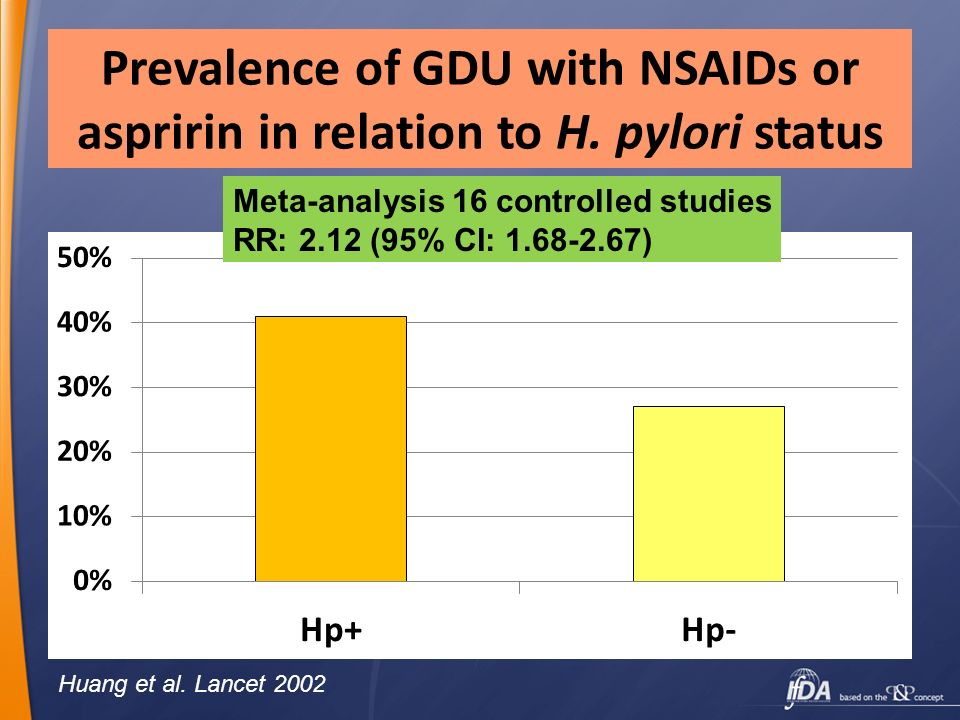 Prevalence of GDU with NSAIDs or aspririn in relation to H