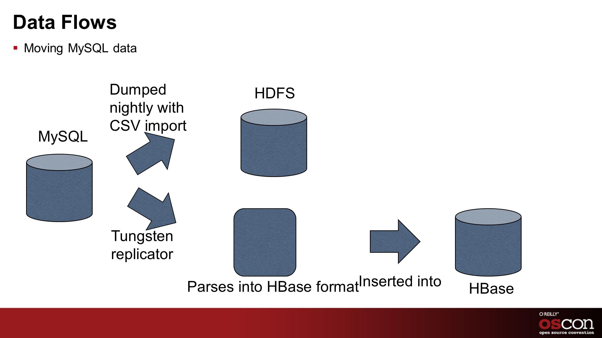 Data Flows Dumped nightly with CSV import HDFS MySQL