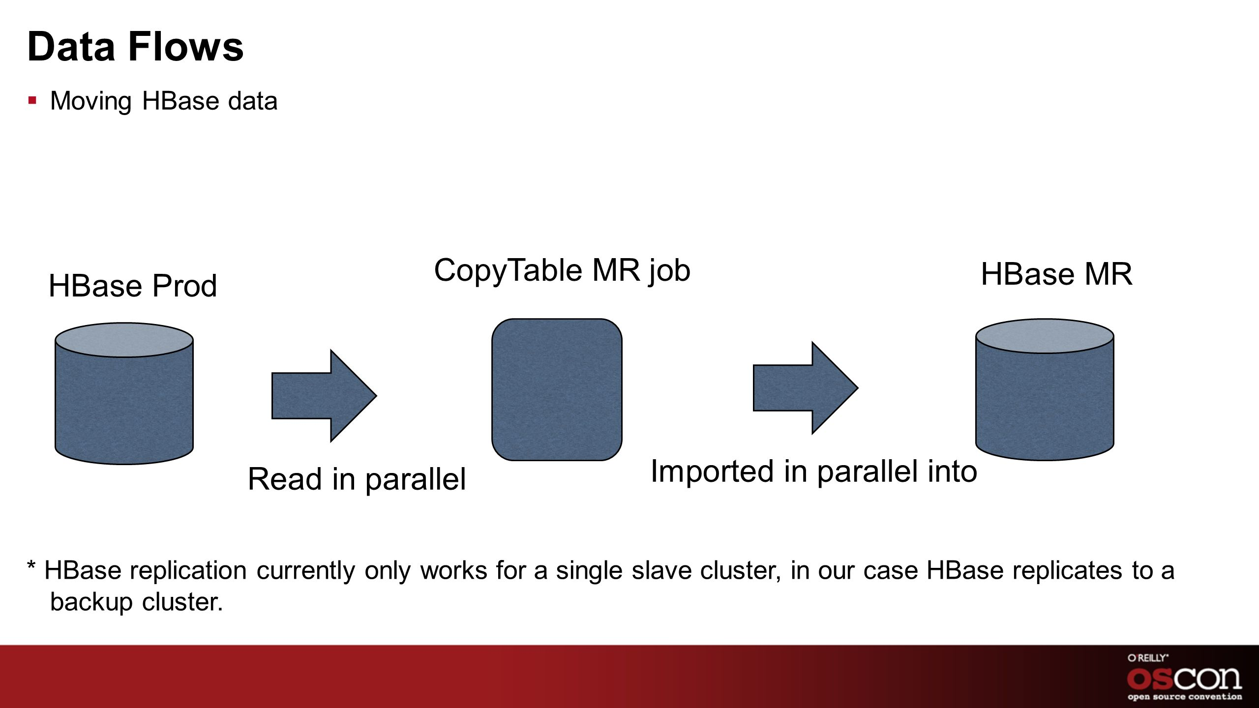 Data Flows CopyTable MR job HBase MR HBase Prod