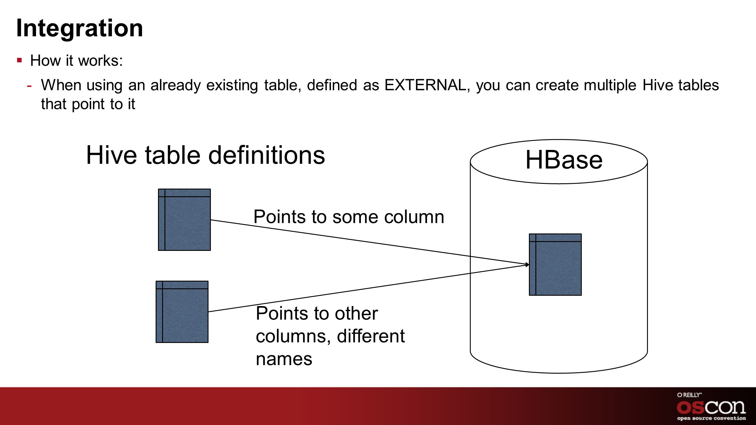Hive table definitions HBase