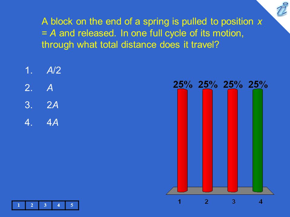 A block on the end of a spring is pulled to position x = A and released. In one full cycle of its motion, through what total distance does it travel