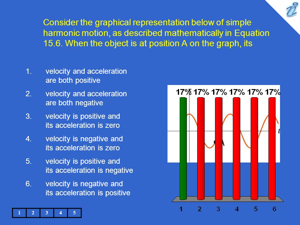 Consider the graphical representation below of simple harmonic motion, as described mathematically in Equation 15.6. When the object is at position A on the graph, its