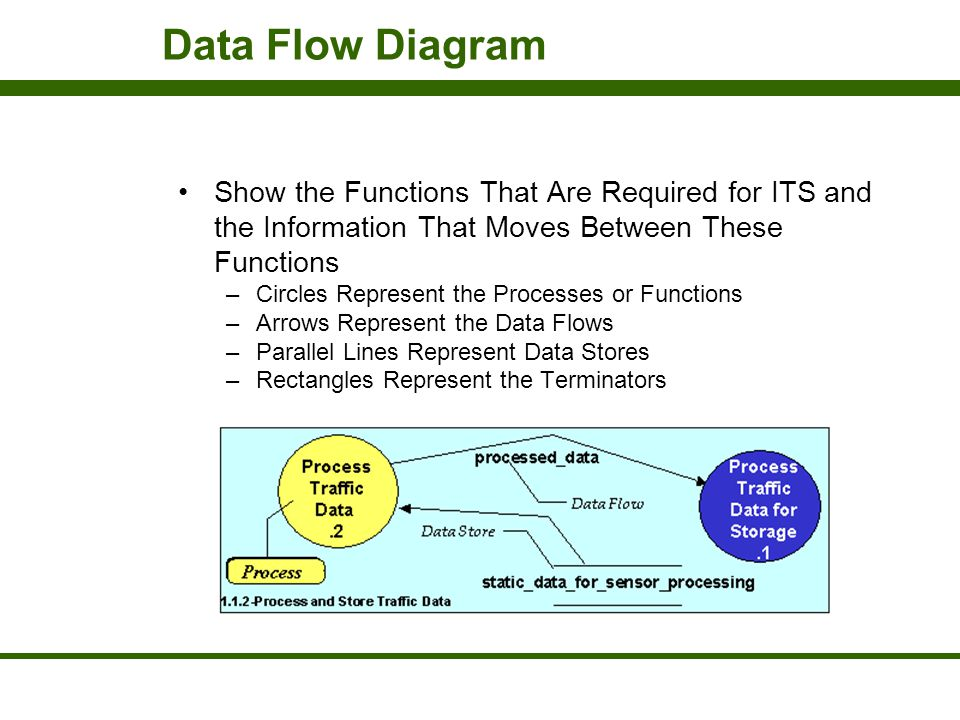 Data Flow Diagram Show the Functions That Are Required for ITS and the Information That Moves Between These Functions.