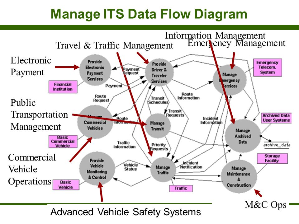 Manage ITS Data Flow Diagram
