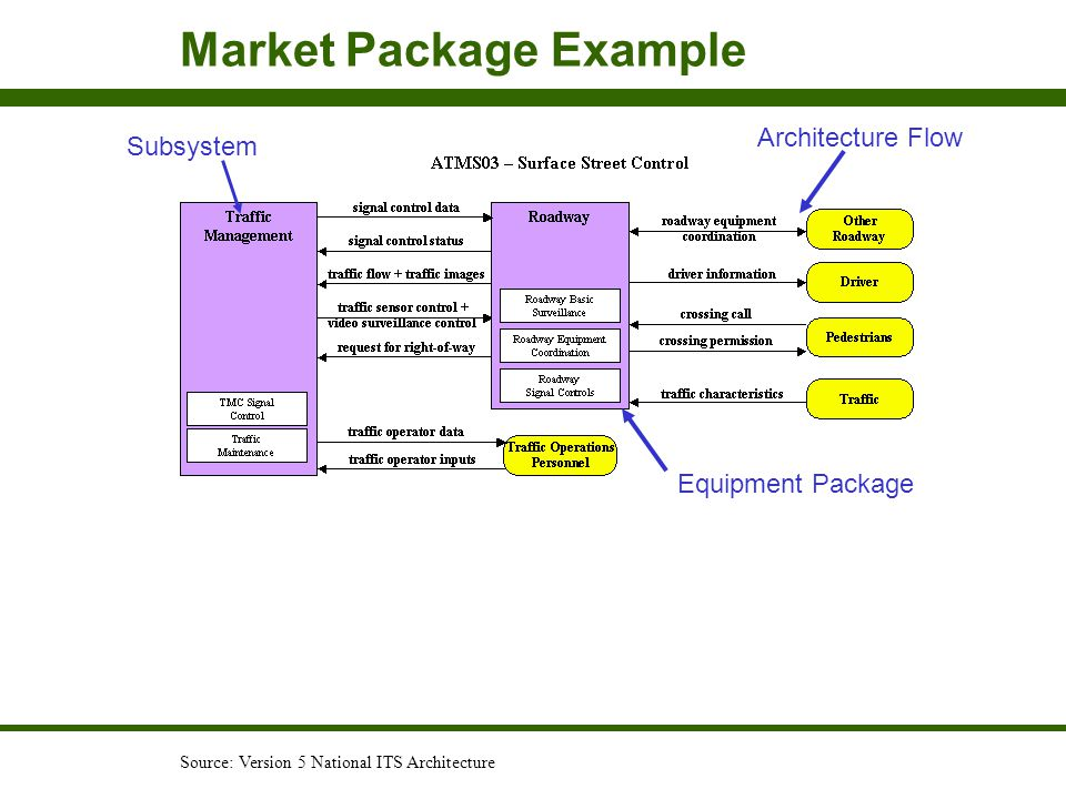Market Package Example