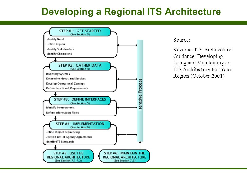Developing a Regional ITS Architecture