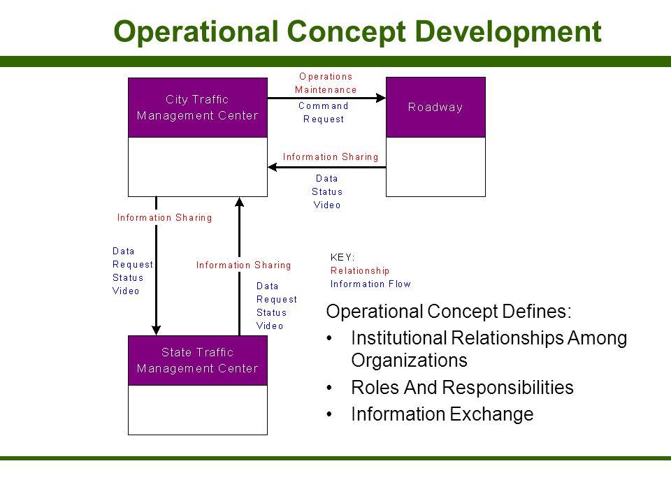 Operational Concept Development