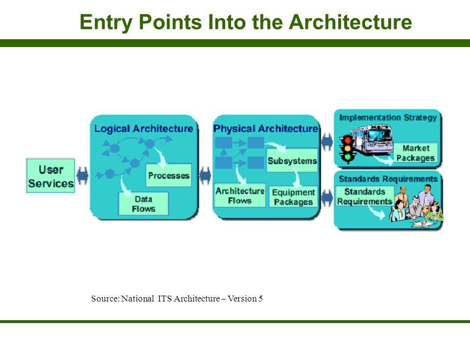Entry Points Into the Architecture