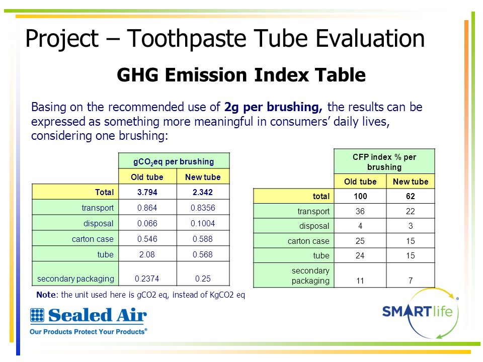 Project – Toothpaste Tube Evaluation