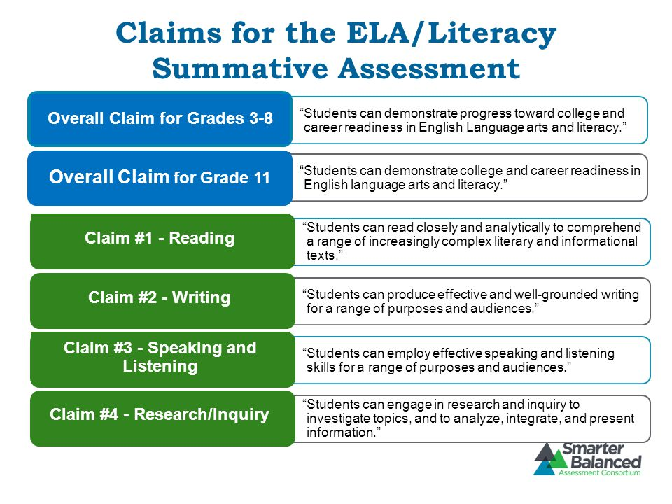 Claims for the ELA/Literacy Summative Assessment